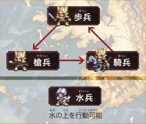 ユニットの種類1